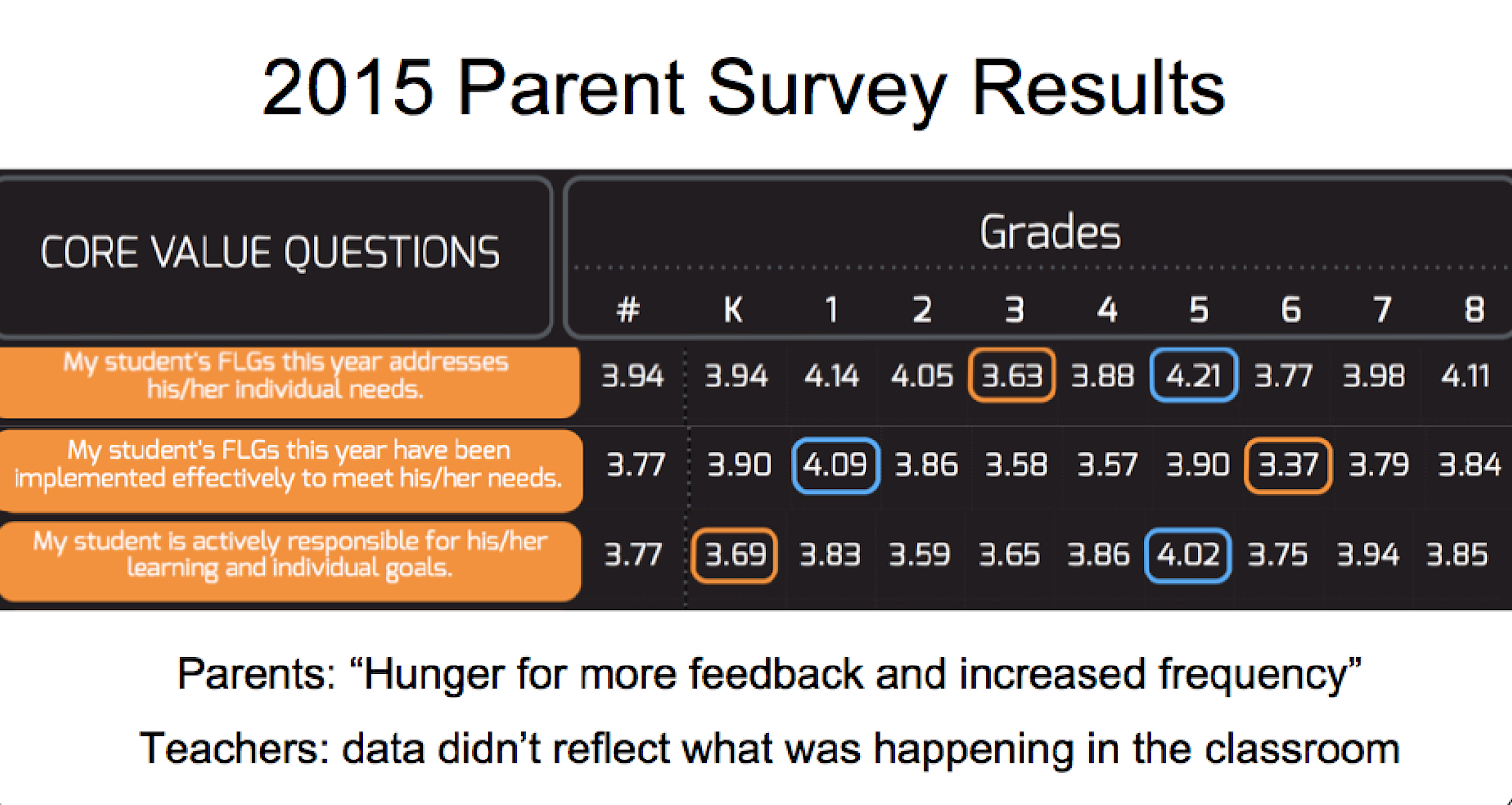 Parent Survey Results Before Digital Portfolio